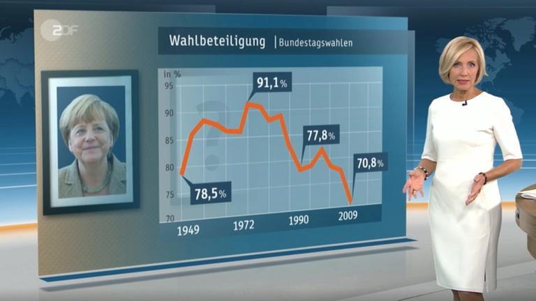 Wahlbeteiligung Bundestagswahl