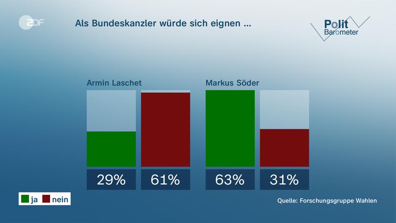 Politbarometer: Kanzlereignung: Söder klar vor Laschet