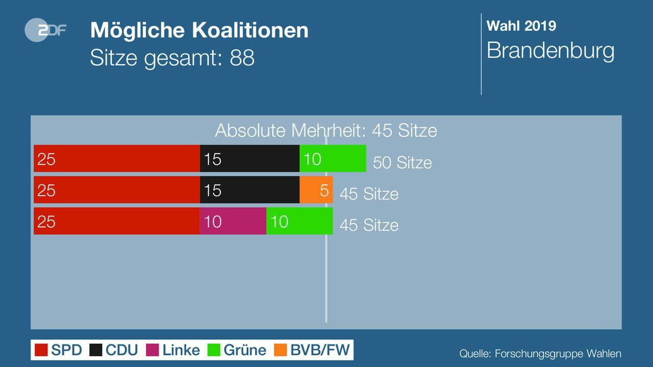 Resultado de imagen de gruenen Brandenburg koalition