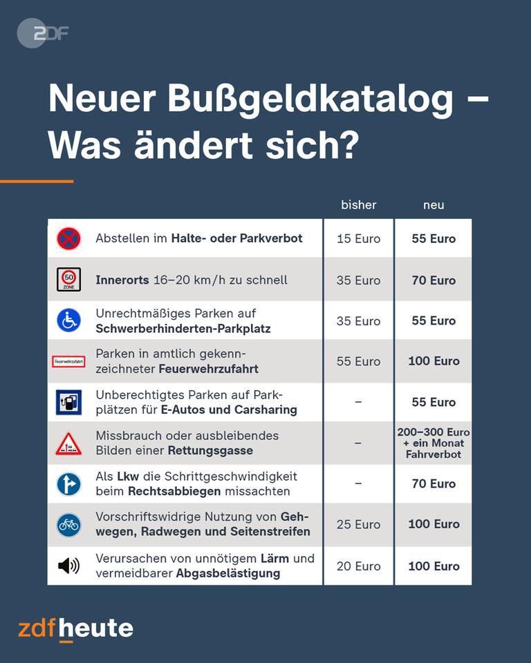 Νέος κατάλογος προστίμων για οδηγούς στη Γερμανία