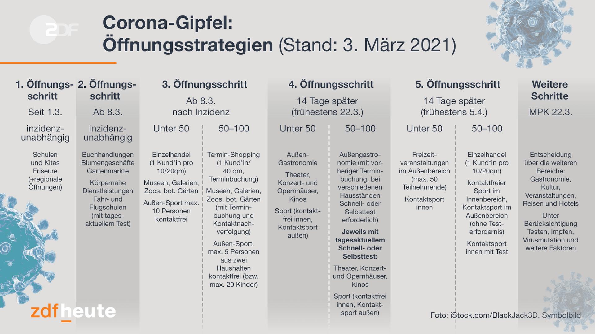 Das Bild zeigt die von Bund und Ländern beschlossenen Corona-Öffnungsschritte.