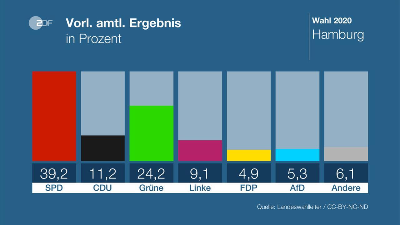 Landtagswahl sachsen 2020 hochrechnung