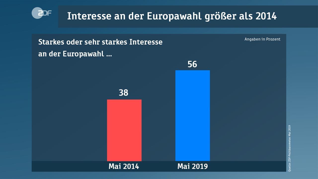 Politbarometer Europawahl