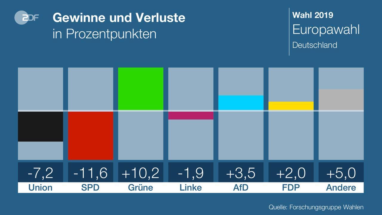 europawahl ausgang