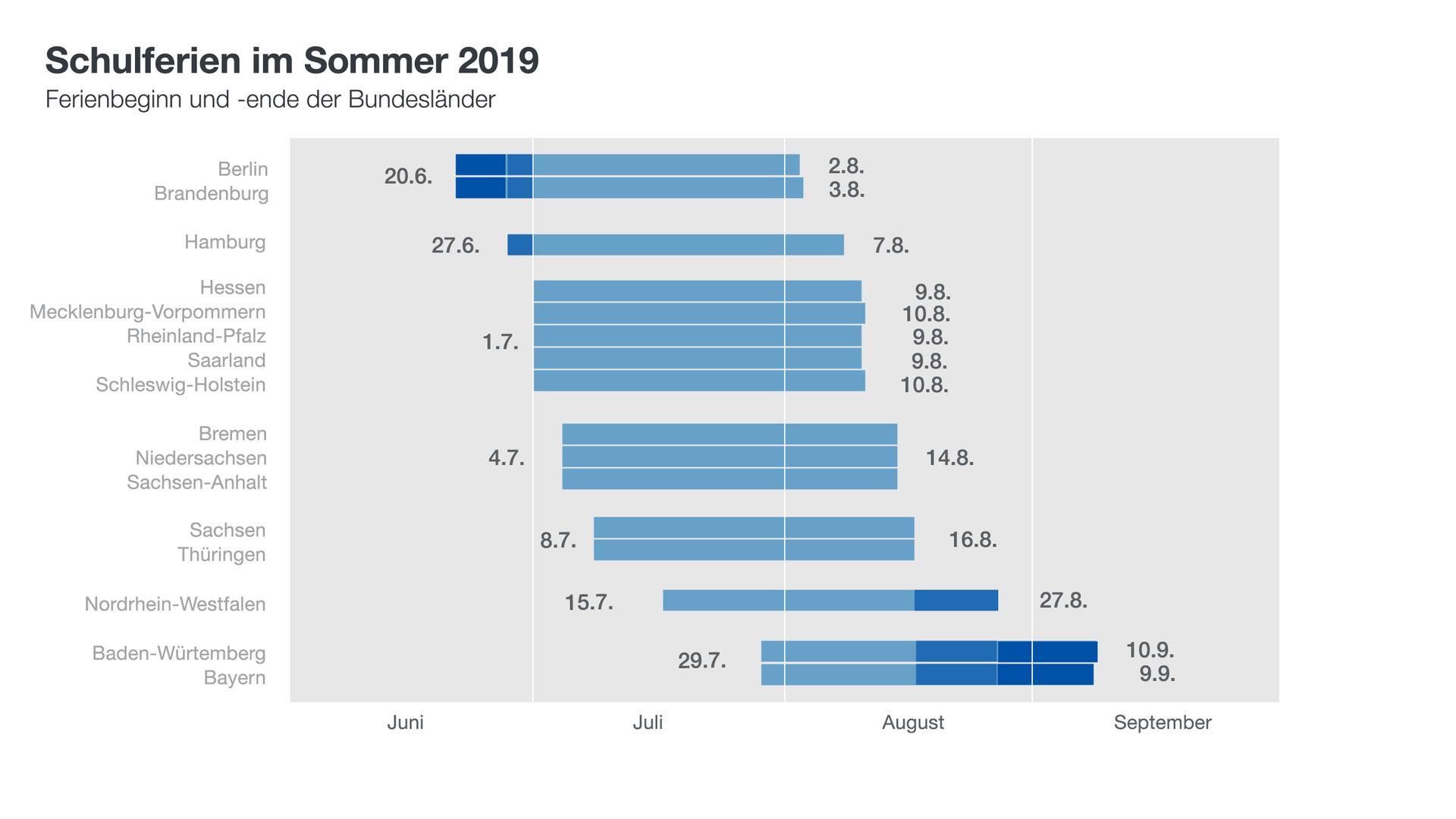 Sommerferien Deutschland 2020 Ferien Bayern 2020 2019 11 20