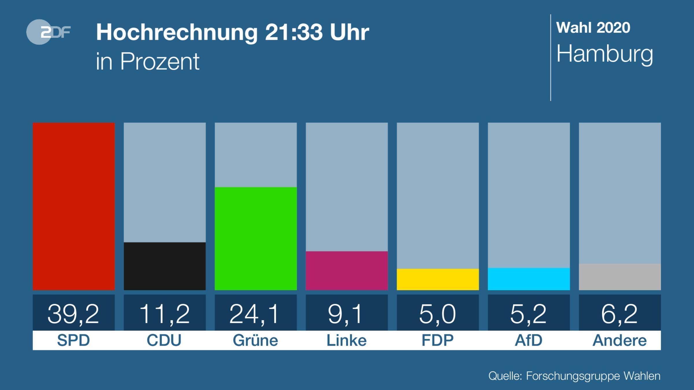 Burgerschaftswahl In Hamburg Spd Vor Grunen Cdu Schwach Zdfheute