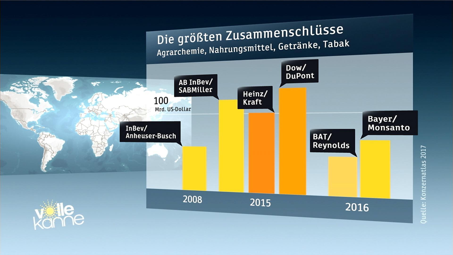 Wie Großkonzerne unseren Alltag bestimmen - ZDFmediathek