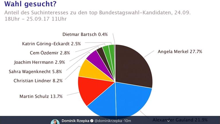 CDU rutscht in Stetten drastisch ab, AfD hinter SPD, FDP und Grünen