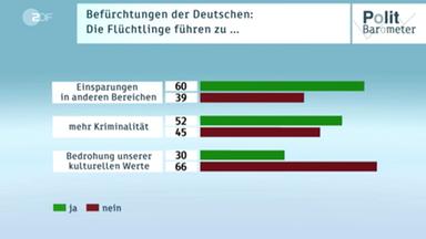 Politbarometer Flüchtlinge