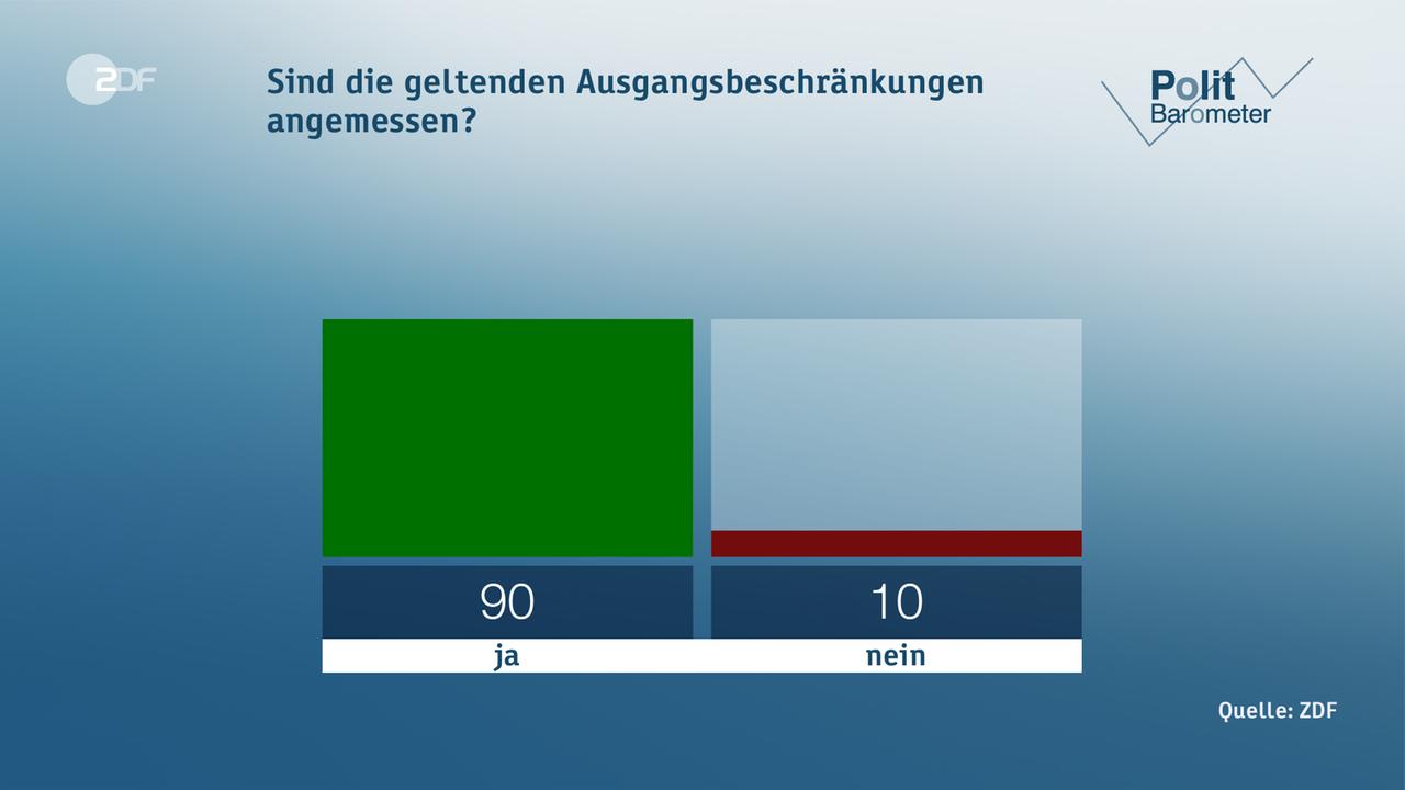 Politbarometer: Mehrheit gegen schnelle Shutdown-Lockerung