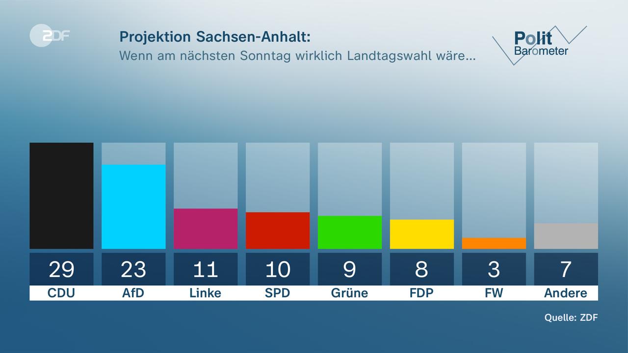 Sachsen-Anhalt: CDU stärker als AfD