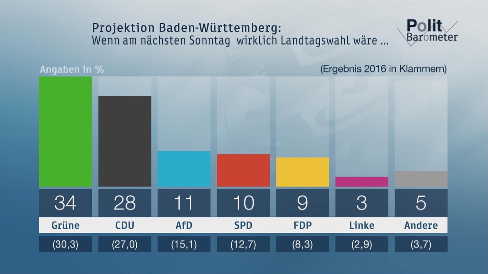 Landtagswahlen In Baden Wurttemberg Zdfheute