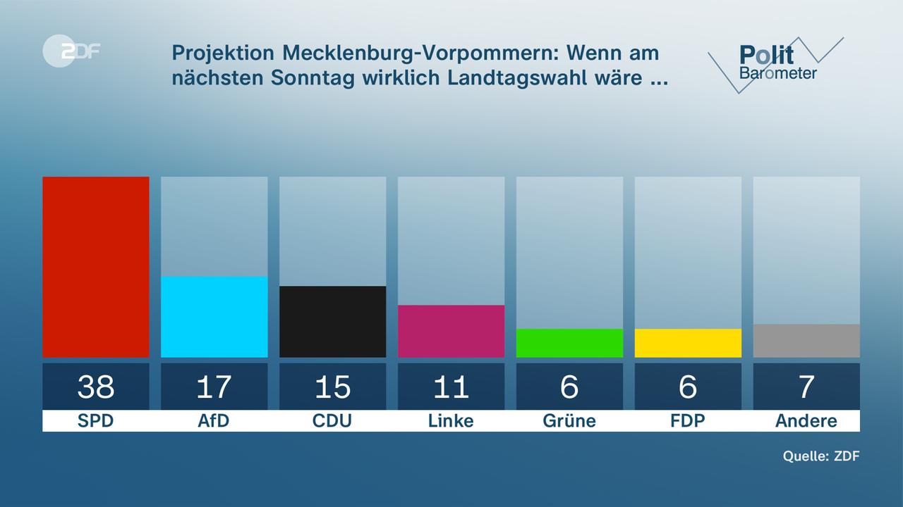 Politbarometer Extra zu Mecklenburg-Vorpommern und Berlin