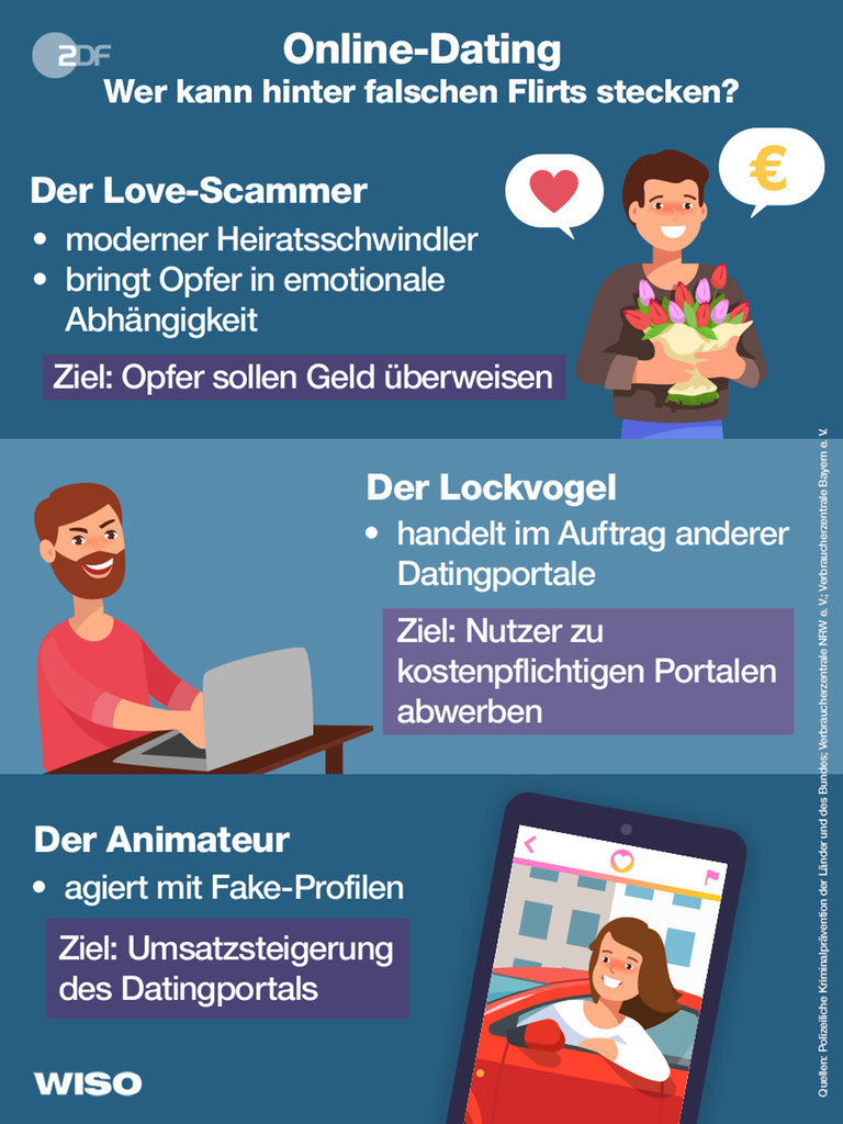 partnersuche fake profile