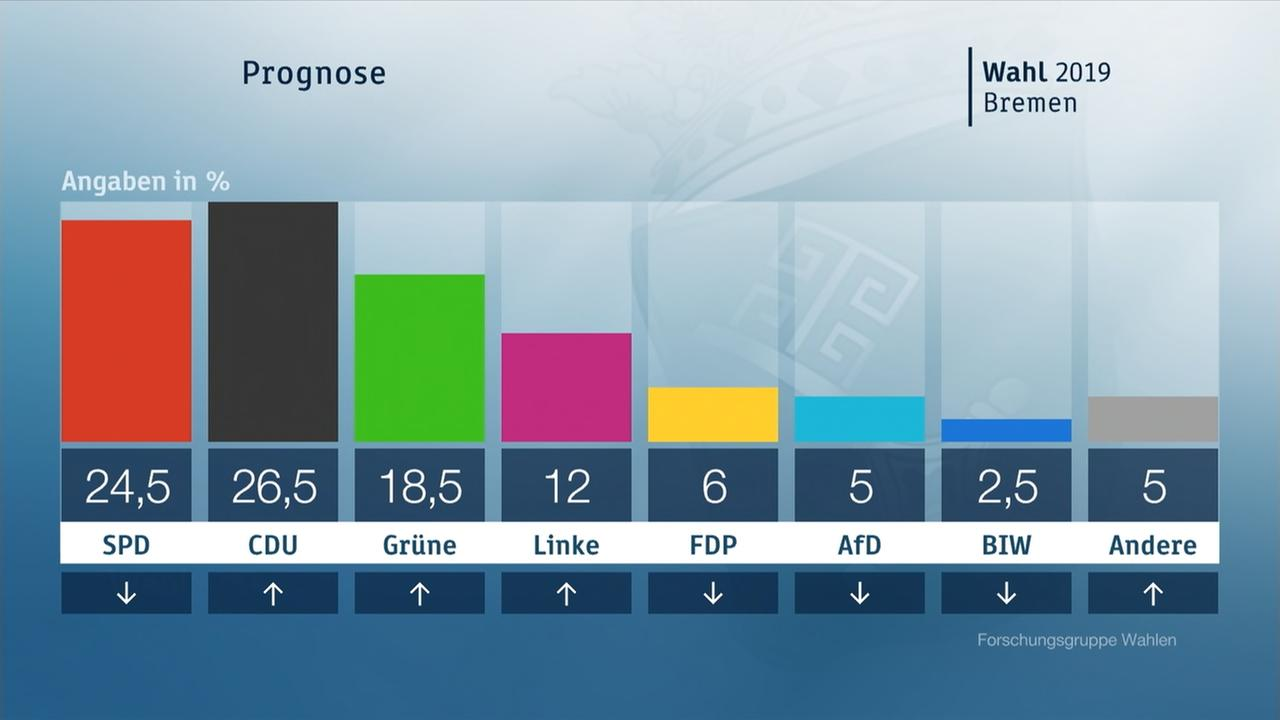 Prognose Bremen