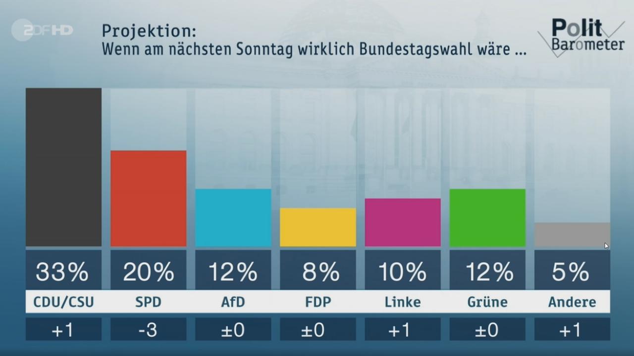 Www Heute De Politbarometer