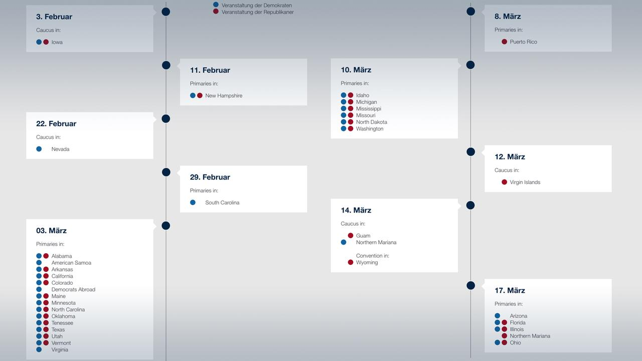 Us Wahl Zeitplan
