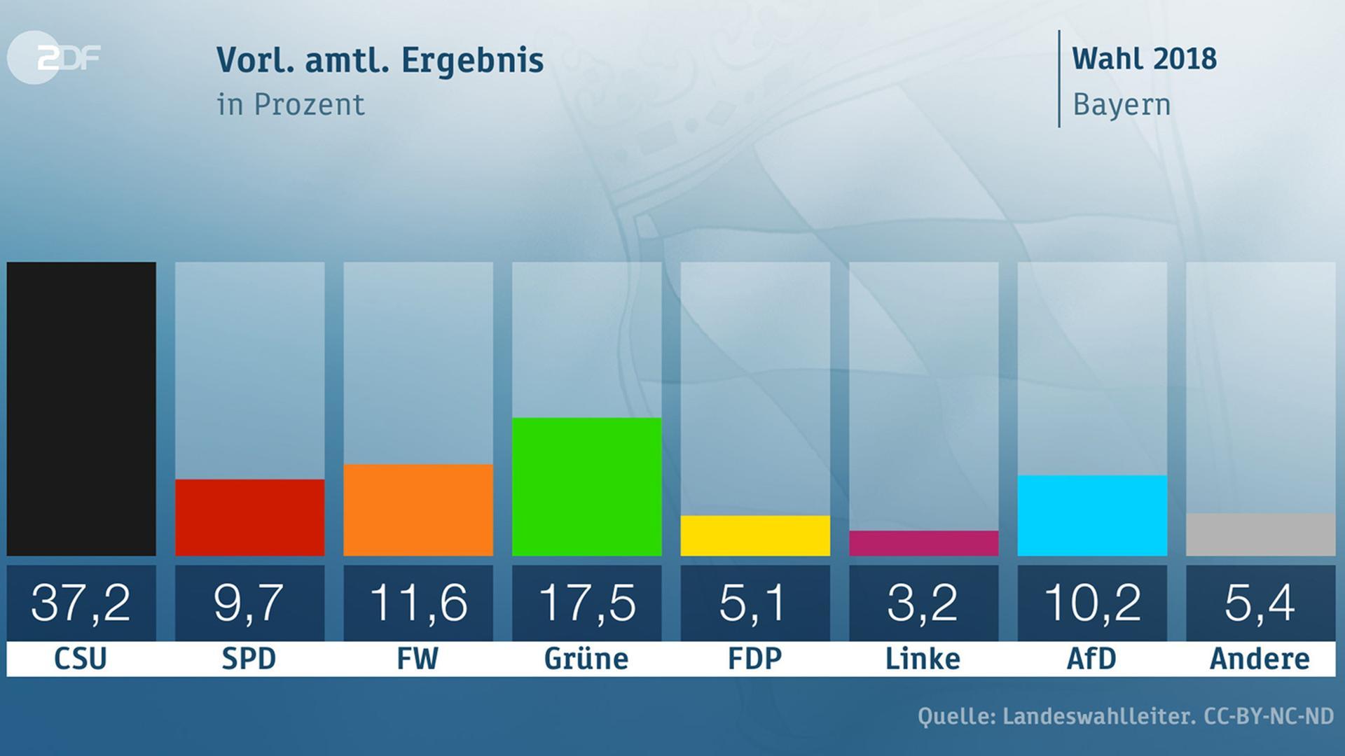 Wahl in Bayern 2018: Vorläufiges amtliches Ergebnis