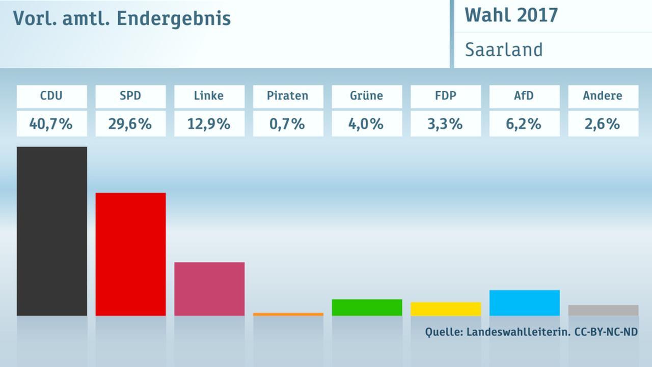 Wahlergebnis Saarland